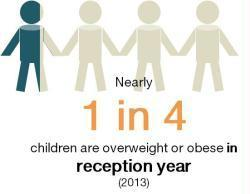 Childrens obesity in the uk