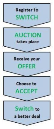 Register to switch, Auction takes place, Receive your offer, Choose to accept, Switch to a better deal