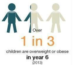 Childhood Obesity Haringey Council